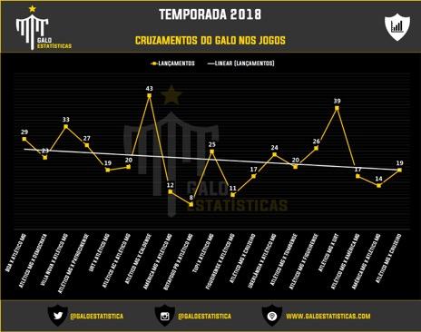 Foto: Divulgação/Galo Estatísticas