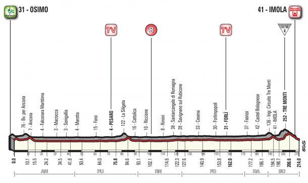 Perfil de la duodécima etapa del Giro de Italia / Foto: Giro de Italia