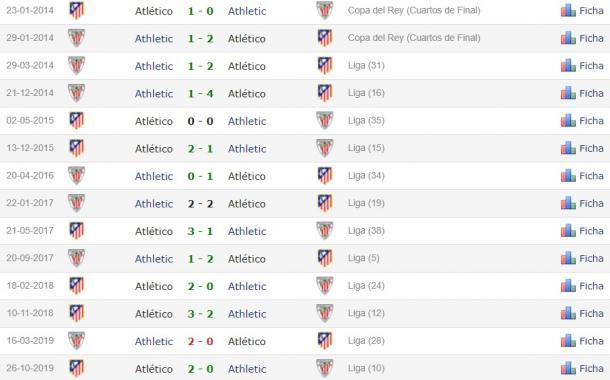 Estadísticas Athletic vs Atlético de Madrid. / Fuente: Infoatleti.com