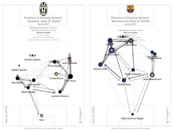 A sinistra, posizioni e passaggi medi in Napoli-Juventus di Tim Cup; a destra di Barcellona-Siviglia