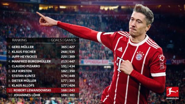 Ranking com os 10 maiores goleadores da Bundesliga (DFL DEUTSCHE FUSSBALL LIGA)
