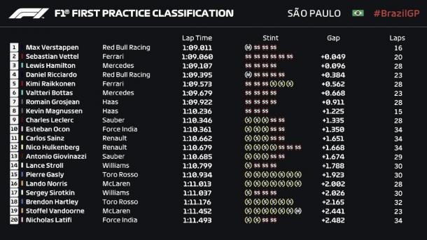 Tabla de tiempos Libres 1 Brasil | Fuente: Fórmula 1