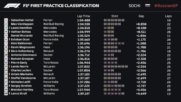 Clasificación Libres 1 | Fuente: Fórmula 1