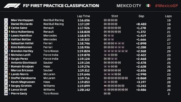 Tiempos Libres 1 | Fuente: Fórmula 1