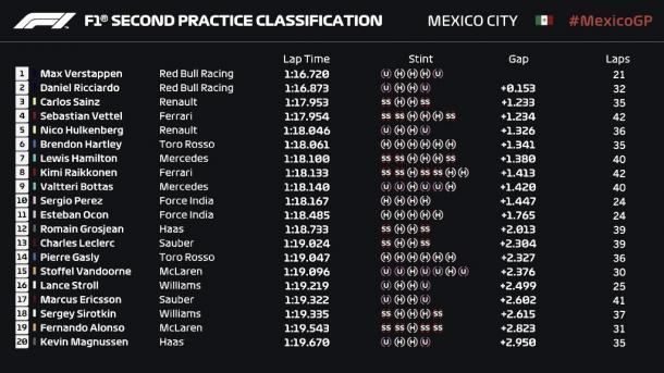 Tabla de tiempos Libres 2 | Fuente: Fórmula 1