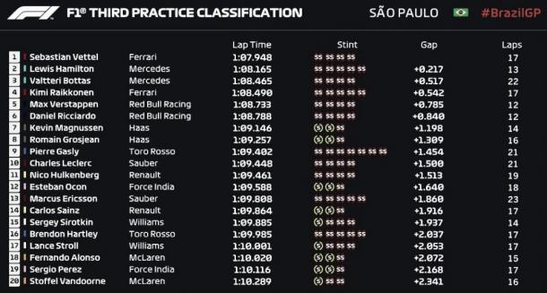 Tabla de tiempos Libres 3 | Fuente: Fórmula 1