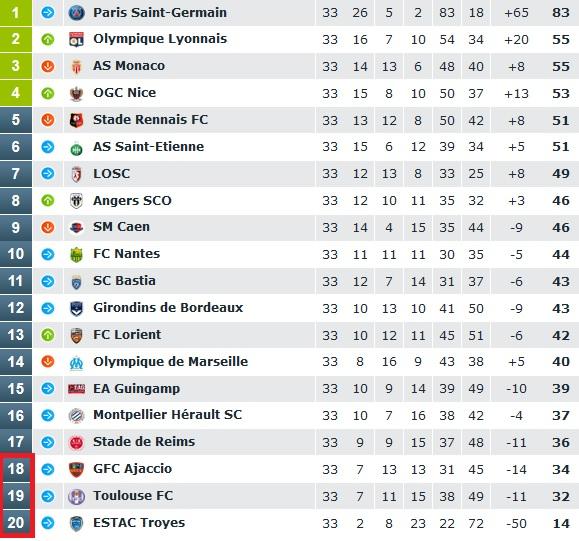 FUENTE: Ligue 1
