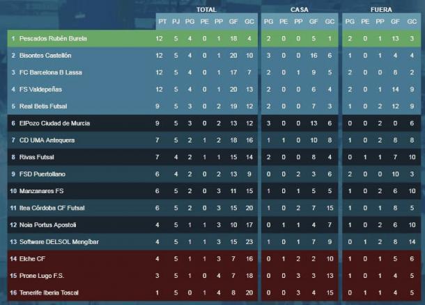 Clasificación completa de Segunda División tras las 5 primeras jornadas | Foto: @LNFS89