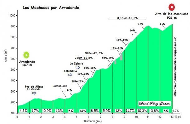 Foto: Recorridos ciclistas Cantabria