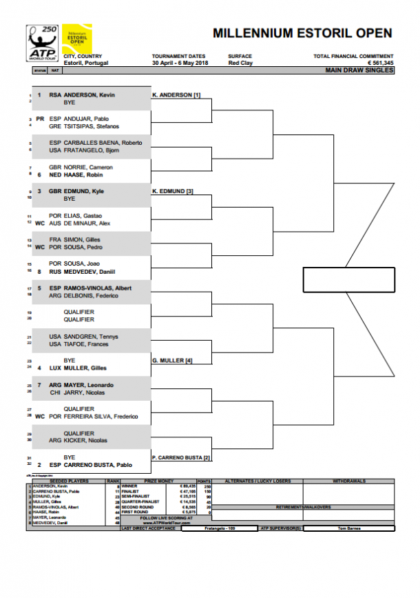Millennium Estoril Open singles main draw. Source: Millennium Estoril Open website