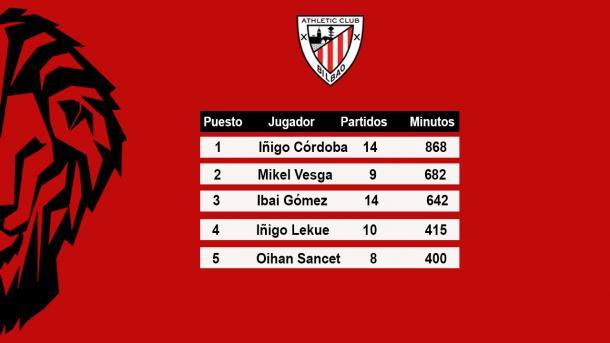 Cinco jugadores suplentes con más minutos en LaLiga   Foto: Christian Benito