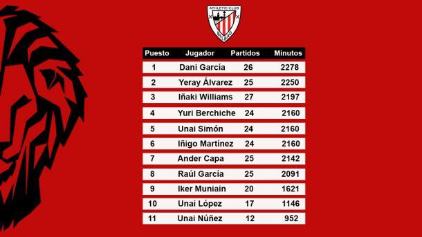 Los once jugadores más utilizados por Gaizka Garitano en LaLiga   Foto: Christian Benito
