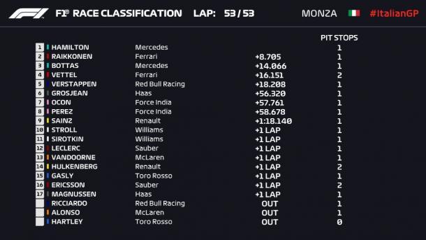 La classifica finale | twitter - @F1