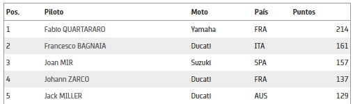 Clasificación de MotoGP 2021. Foto: motogp.com