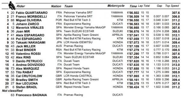 Resultados FP2 de MotoGP / Fuente: MotoGP