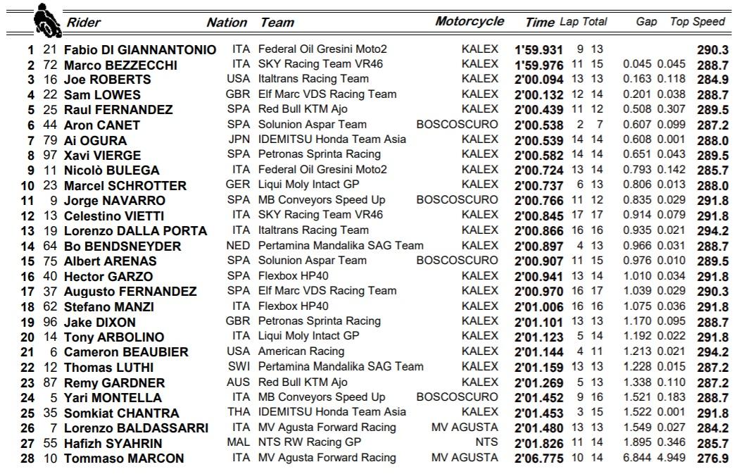 Resultados FP1 de Moto2 / Fuente: motogp.com
