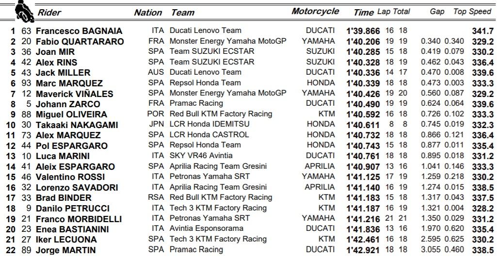 Clasificación del FP2 GP de Portugal / Fuente: MotoGP