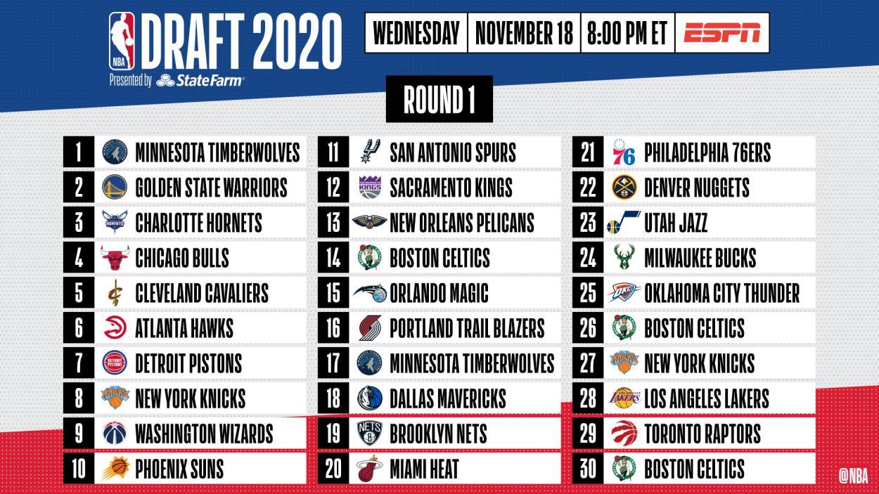 Orden de la primera ronda del draft 2020, vía @NBA (Twitter)