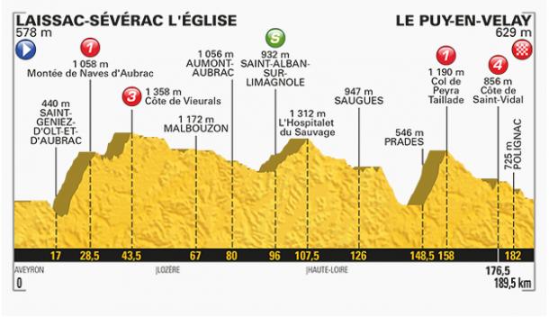 Fuente: Tour de Francia