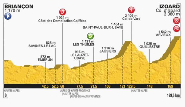 Perfil de la 18ª etapa del Tour de Francia. | Fuente: TDF