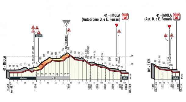 Perfil circuito de Imola   Foto: Giro de Italia