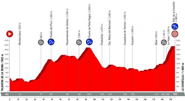 Perfil 9ª etapa | Fotografía: La Vuelta