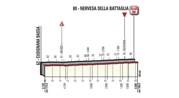 Perfil últimos kilómetros etapa 13 Giro de Italia: Ferrara - Nervesa della Battaglia | Foto: Giro de Italia