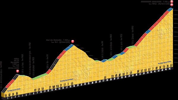Los tres exigentes últimos puertos de la novena etapa. | Fuente: Le Tour