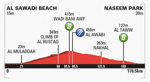 Fuente: Tour de Omán