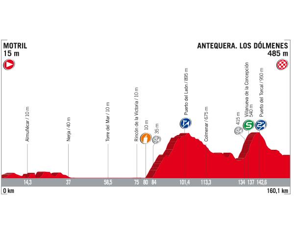 Perfil etapa 12 la Vuelta a España 2017 |  Fuente: Unipublic