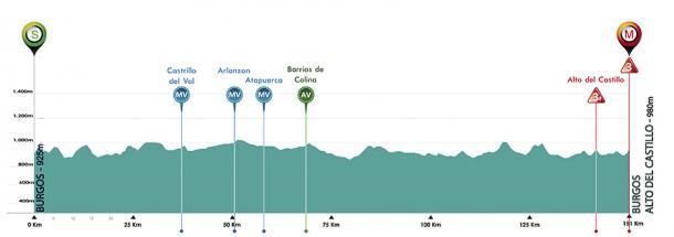 Fuente: Vuelta a Burgos