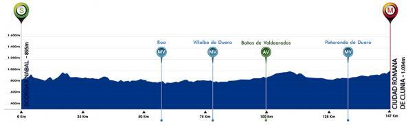 Perfil de la 4ª etapa de la Vuelta a Burgos. | Fuente: Vuelta a Burgos
