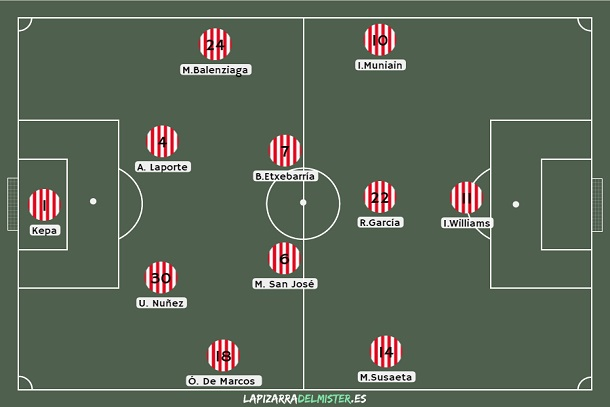 Así fue el inicial del Athletic ante Getafe. Fuente:lapizarradelmister.es