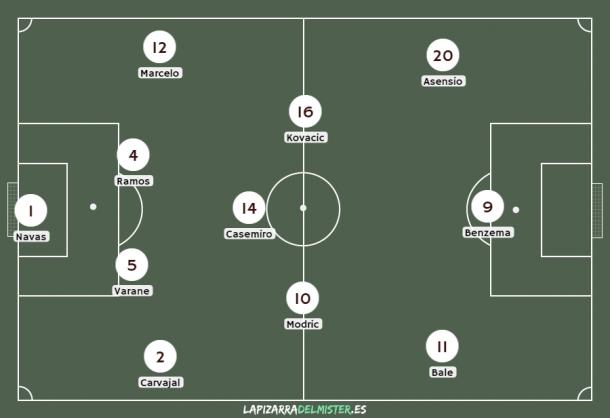 Este fue el XI inicial de Zidane ante el Barcelona. | Fuente: (lapizarradelmister.es)
