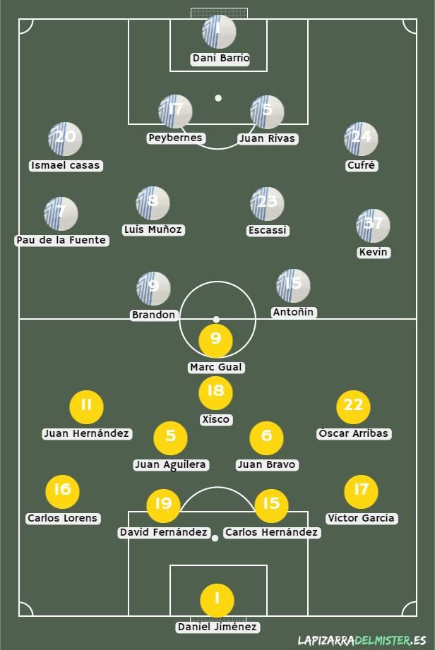 Posibles alineaciones entre el Málaga CF y la AD Alcorcón / Fuente: La Pizarra del Míster
