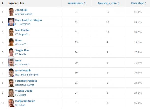 Lista del Zamora actual | Fuente: Transfermarket