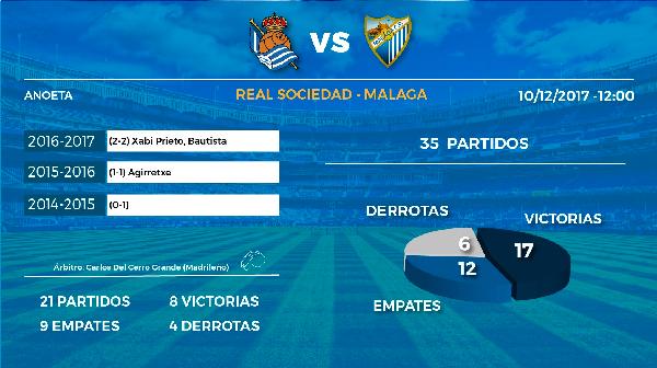 Precedentes entre la Real Sociedad y el Málaga. | Foto: Real Sociedad