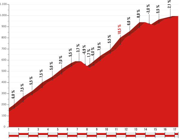 Perfil del Puerto del León, etapa 12 Vuelta a España 2017 |  Fuente: Unipublic