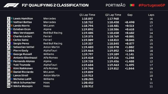 Resultados Q2 Portimao. (Fuente: Twitter @F1)