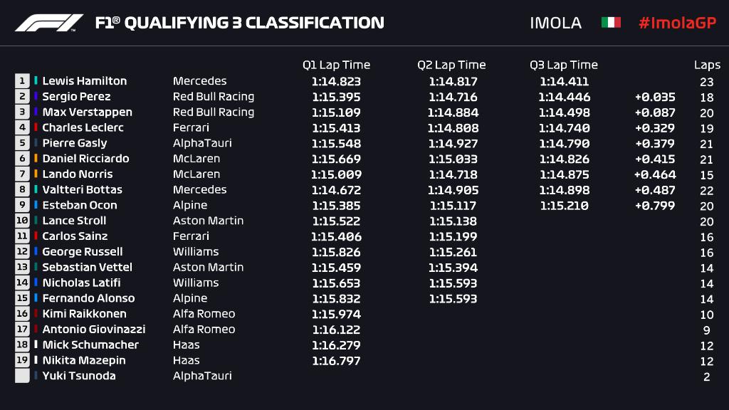 Resultado clasificación. (Fuente: F1)