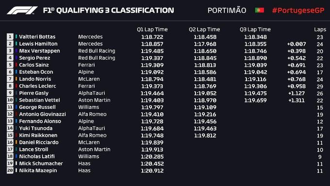 Resultados Q3 Portimao. (Fuente: Twitter @F1)