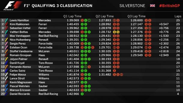 Questi i tempi: Bottas sarà 9° anzichè 4°, Alonso 20° dietro a Ricciardo