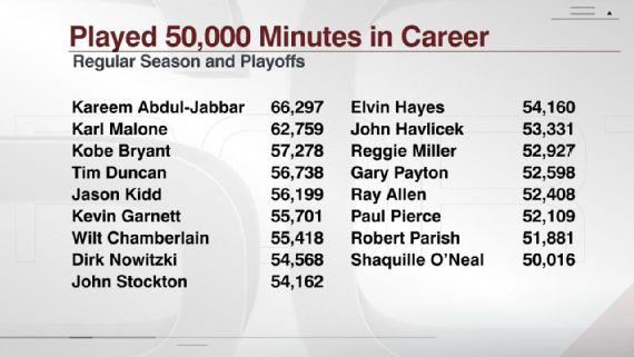 LeBron è in buona compagnia. Fonte Immagine: ESPN.com