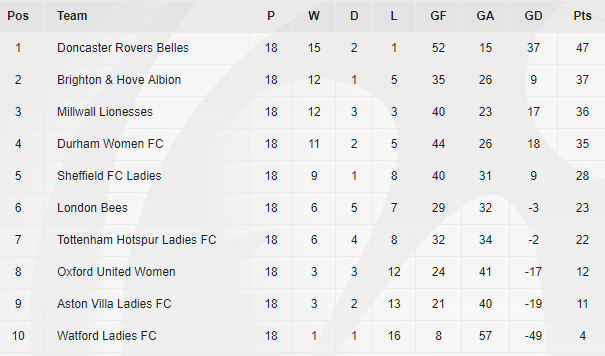 WSL 2 table as it stands at the end of the season (Credit: The FA)