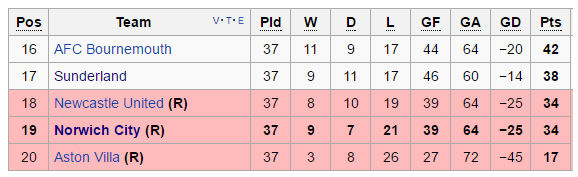 Norwich City relegated with a game still to play | Credit: Wikipedia