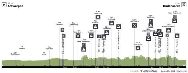 Ruta Tour de Flandes / procyclingstats.com