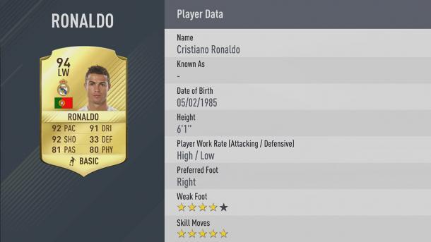 Com 94 de overall, português é o jogador com melhor rating no Fifa 17 (Foto: Divulgação/EA Sports)