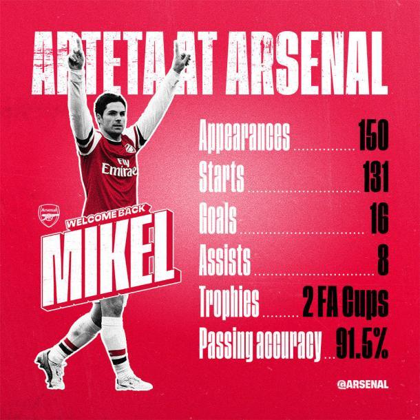 Fuente: @Arsenal (Twitter)