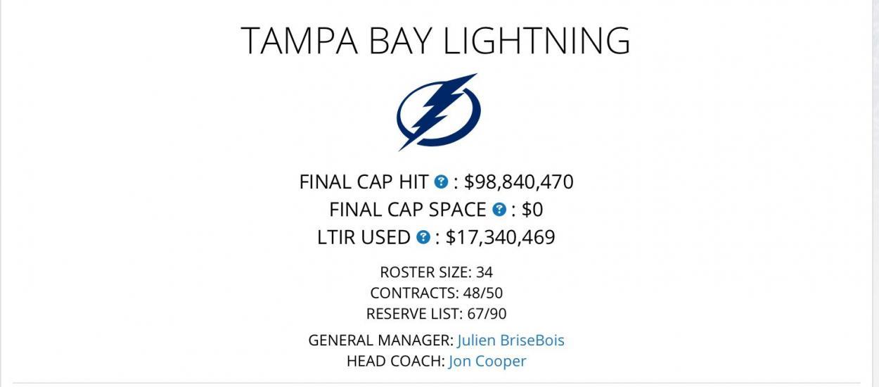 Situación salarial de Tampa Bay   Fuente: capfriendly.com