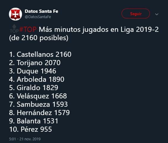 Los jugadores con más minutos disputados en lo que va del 2019-II. Las cuentas, antes del partido del domingo. Imagen: @DatosSantaFe